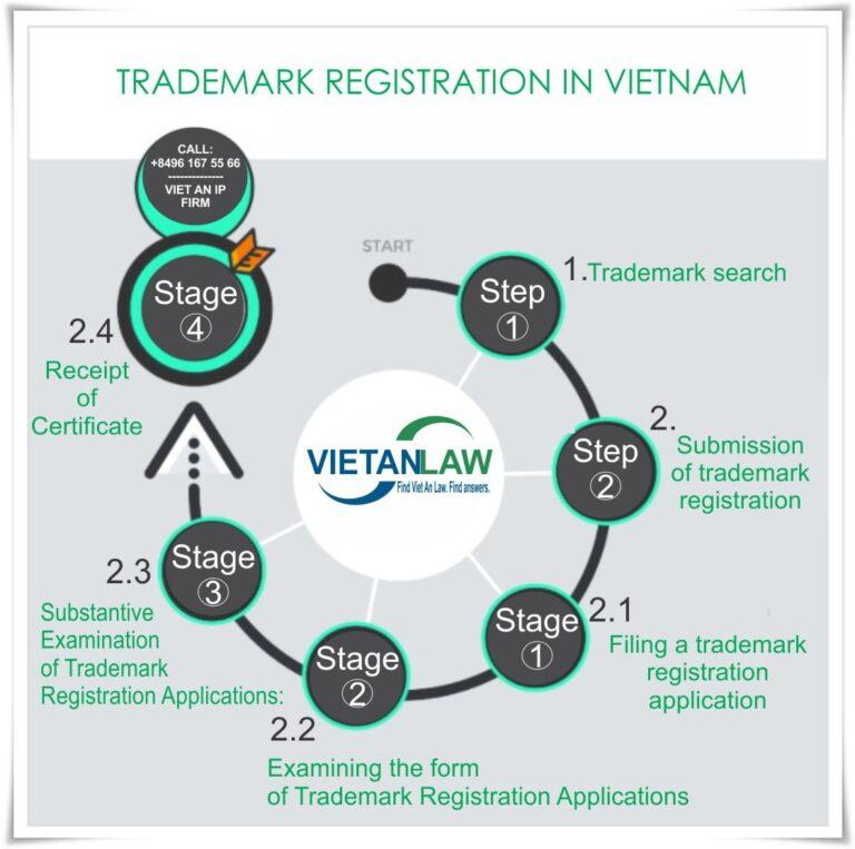 TRADEMARKK REGISTRATION IN VIETNAM